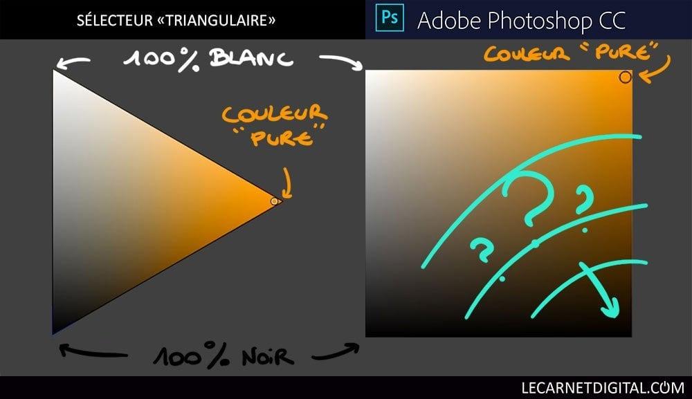 Différence entre Triangle Chromatique et Carré Chromatique