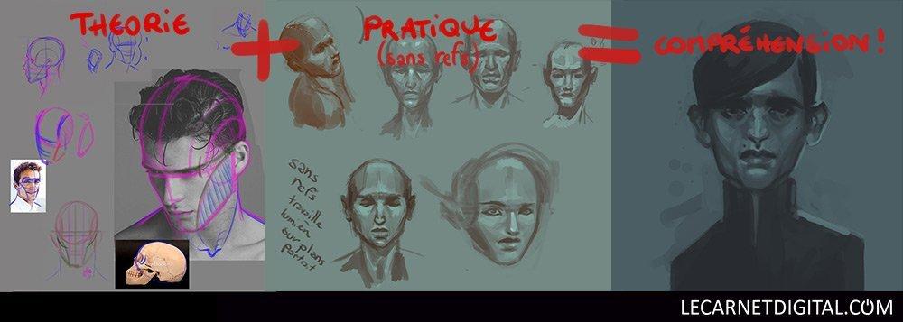 Théorie + Pratique = Compréhension